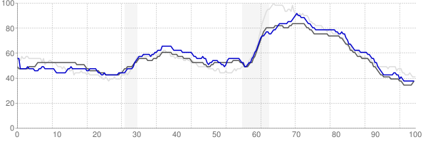 Hot Springs, Arkansas monthly unemployment rate chart